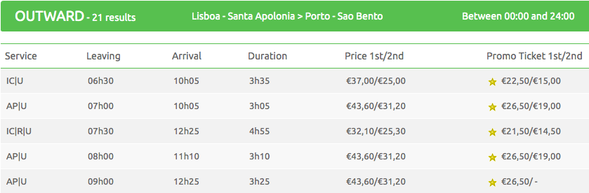 The train schedule for trains leaving from the Lisbon Santa Apolonia railway station and going to Sao Bento in Porto.